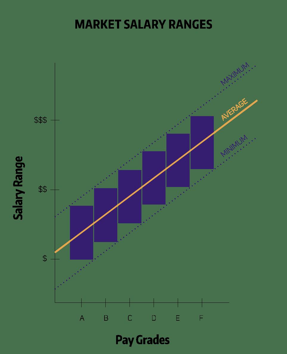 Example Of Market Range To Salary Grade Relationships