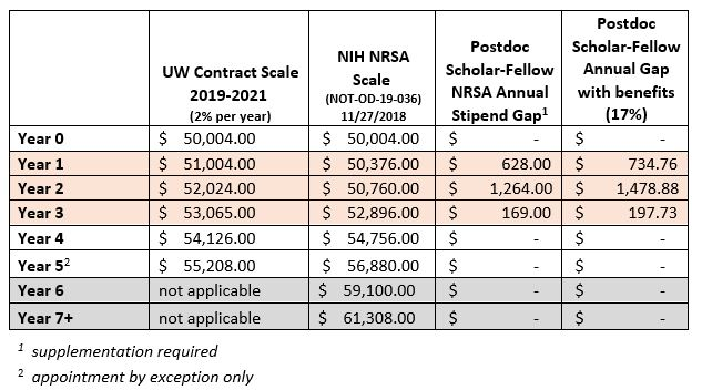 Postdoctoral Scholar Wages and NRSA Stipend Scale Comparison