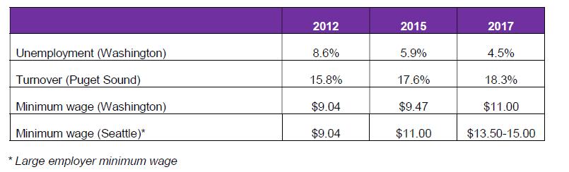 2017 Professional Staff Salary Survey - Compensation